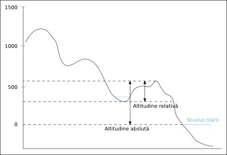 Altitudine absoluta, altitudine relativa