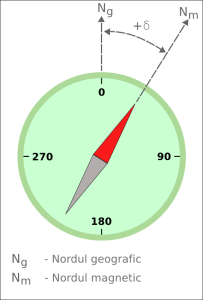 Declinatie magnetica, Nordul magnetic, Nordul geografic