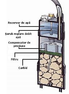 Sectiune printr-o lampa de carbid